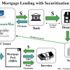 What is a Mortgage-Backed Security MBS? By Alexis Goldstein